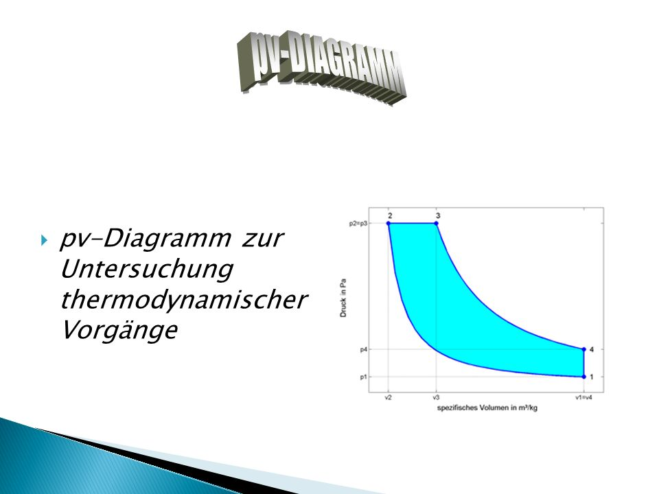 pv-DIAGRAMM pv-Diagramm zur Untersuchung thermodynamischer Vorgänge