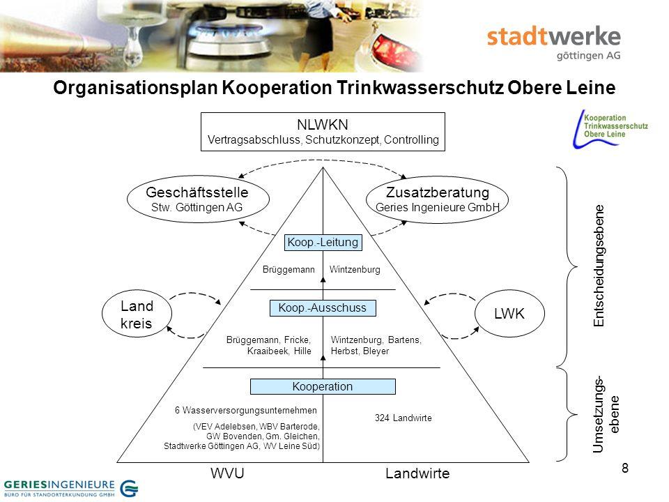 Organisationsplan Kooperation Trinkwasserschutz Obere Leine