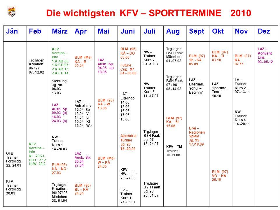 Die wichtigsten KFV – SPORTTERMINE 2010