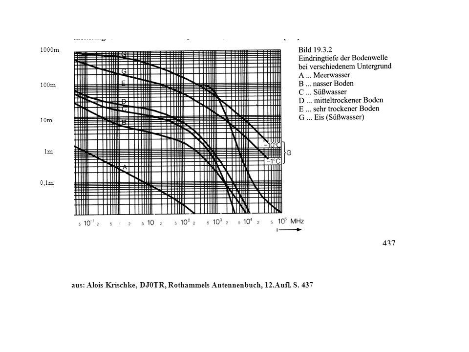 aus: Alois Krischke, DJ0TR, Rothammels Antennenbuch, 12.Aufl. S. 437