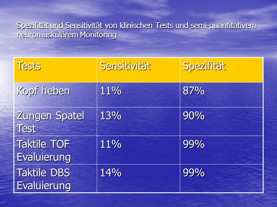 Taktile TOF Evaluierung 99% Taktile DBS Evaluierung 14%