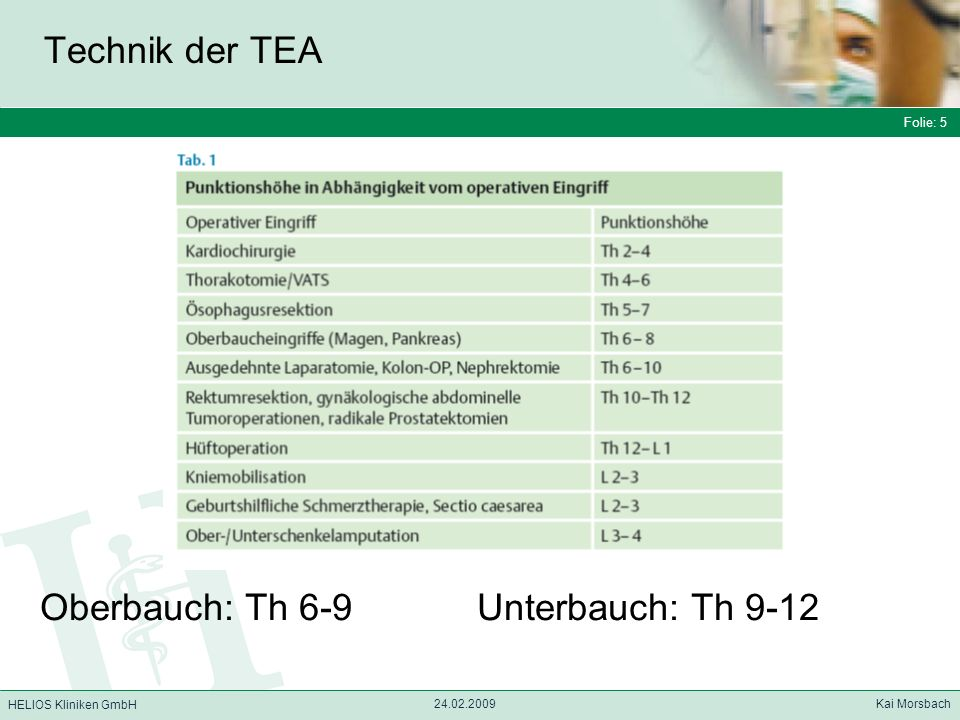 Oberbauch: Th 6-9 Unterbauch: Th 9-12