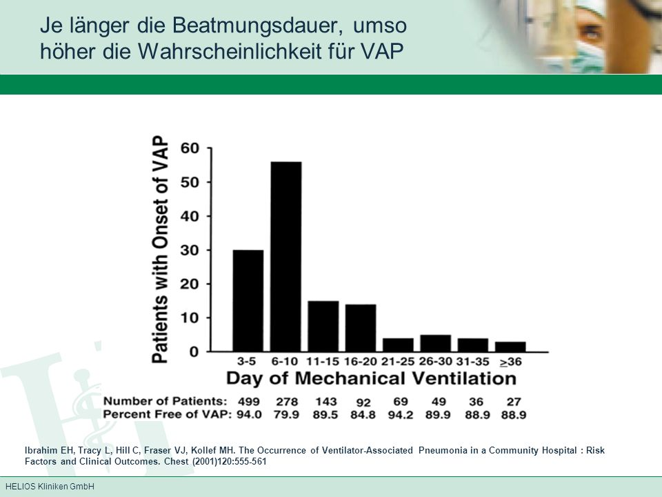 Je länger die Beatmungsdauer, umso höher die Wahrscheinlichkeit für VAP