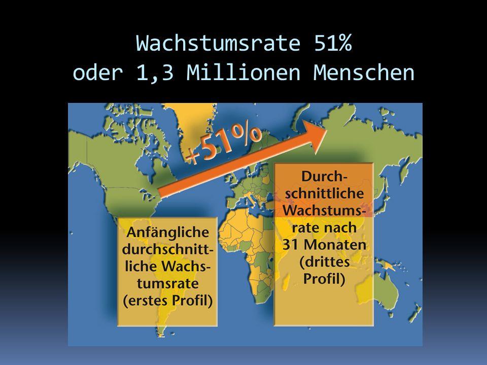 Wachstumsrate 51% oder 1,3 Millionen Menschen