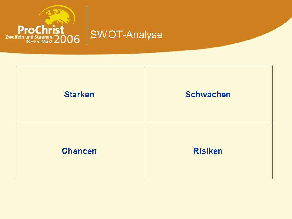 SWOT-Analyse Stärken Schwächen Chancen Risiken