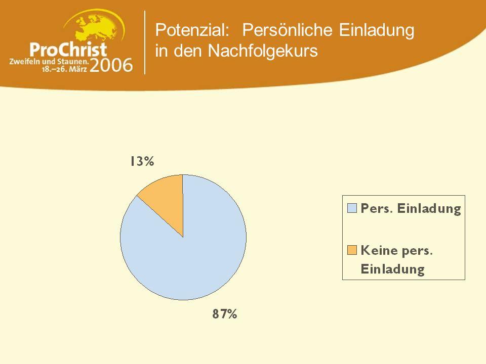 Potenzial: Persönliche Einladung in den Nachfolgekurs