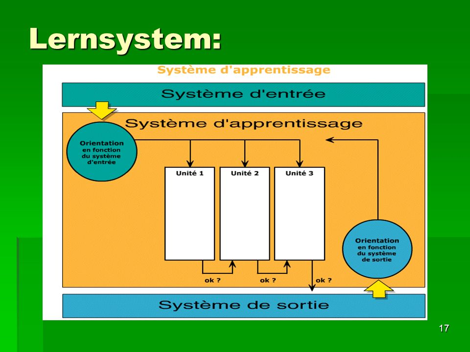 Lernsystem: