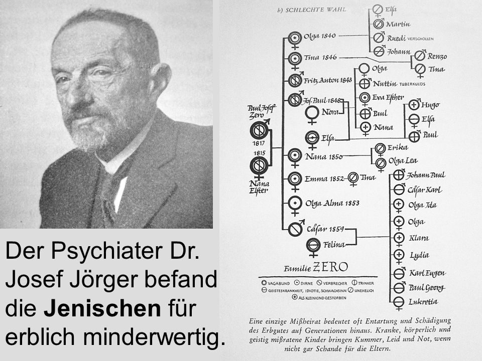 Der Psychiater Dr. Josef Jörger befand die Jenischen für erblich minderwertig.