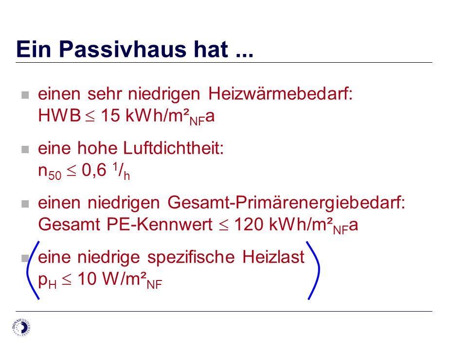 Ein Passivhaus hat ... einen sehr niedrigen Heizwärmebedarf: HWB  15 kWh/m²NFa. eine hohe Luftdichtheit: n50  0,6 1/h.