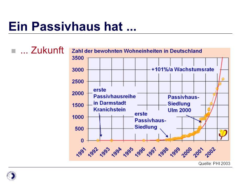 Ein Passivhaus hat ... ... Zukunft Quelle: PHI 2003