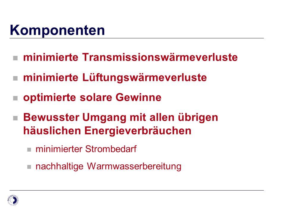Komponenten minimierte Transmissionswärmeverluste