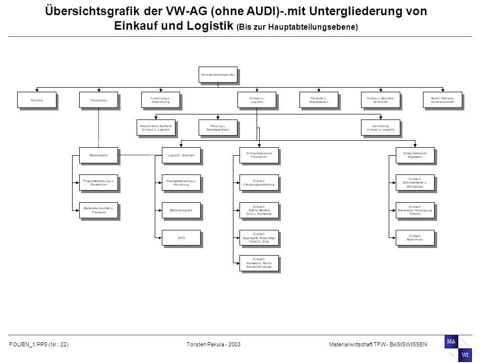 Übersichtsgrafik der VW-AG (ohne AUDI)-