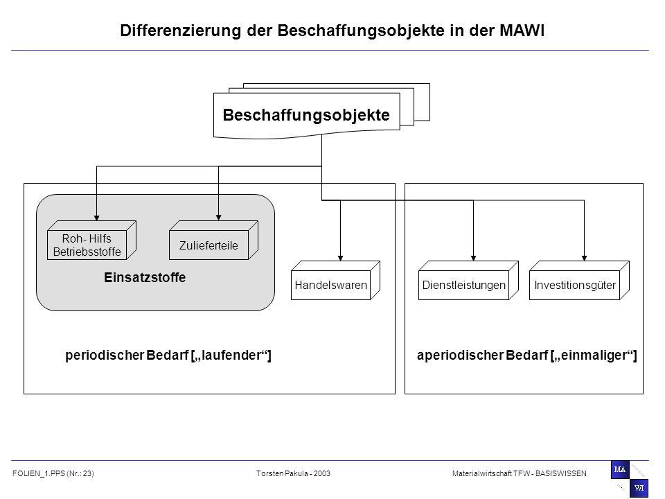 Differenzierung der Beschaffungsobjekte in der MAWI