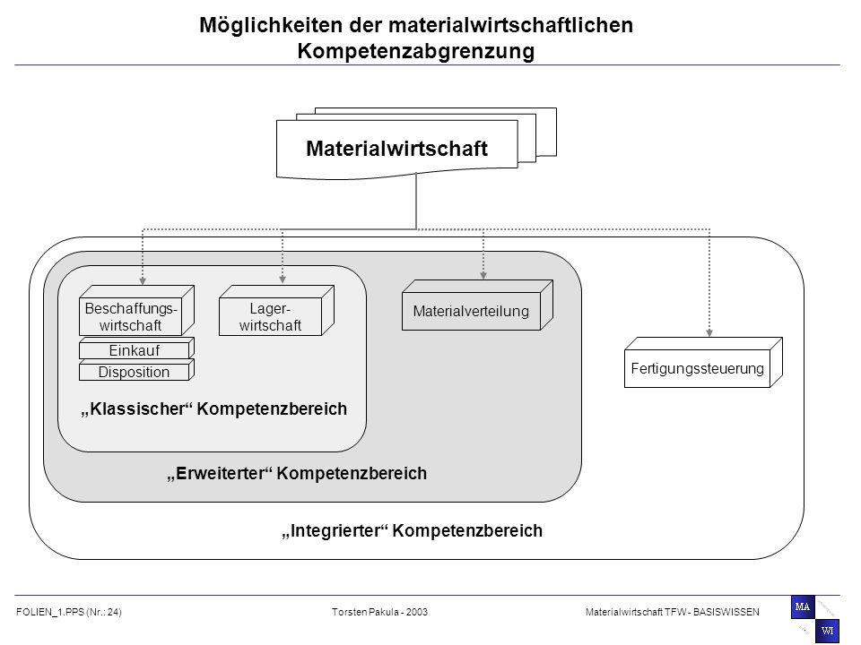 Möglichkeiten der materialwirtschaftlichen