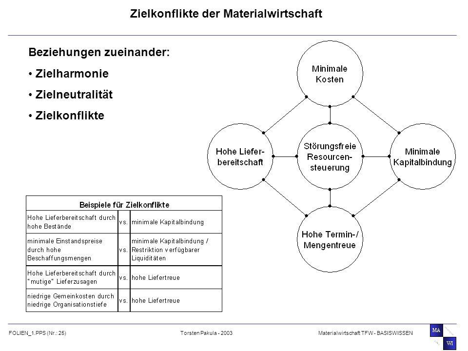 Zielkonflikte der Materialwirtschaft