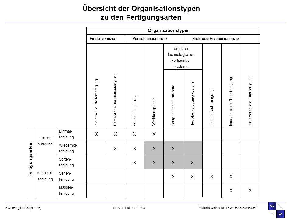 Übersicht der Organisationstypen zu den Fertigungsarten
