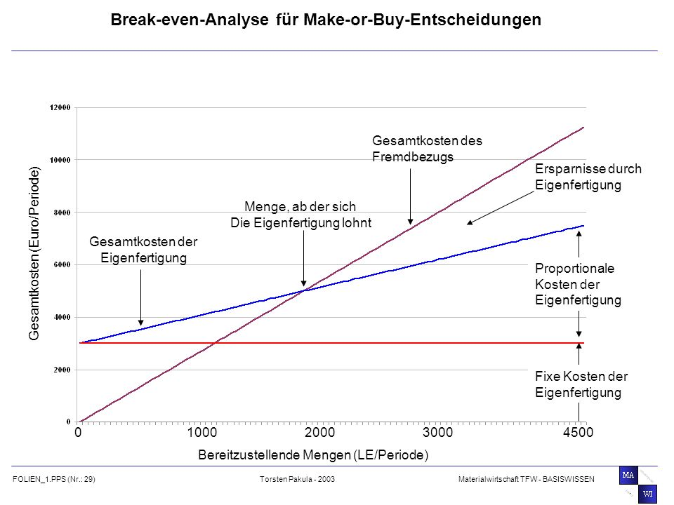 Break-even-Analyse für Make-or-Buy-Entscheidungen