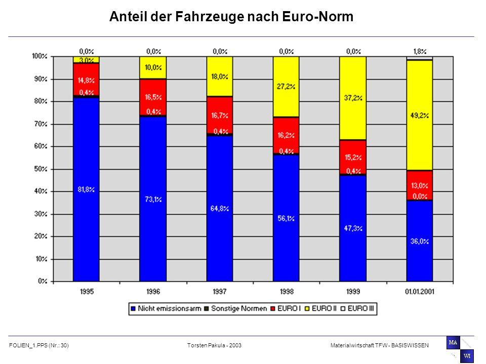 Anteil der Fahrzeuge nach Euro-Norm