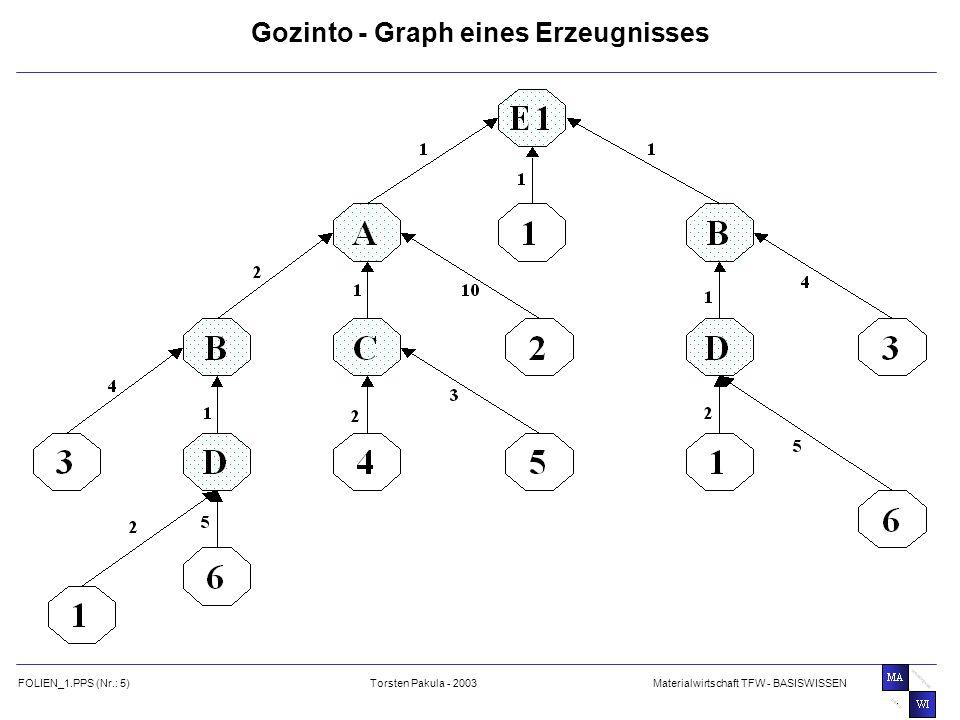Gozinto - Graph eines Erzeugnisses