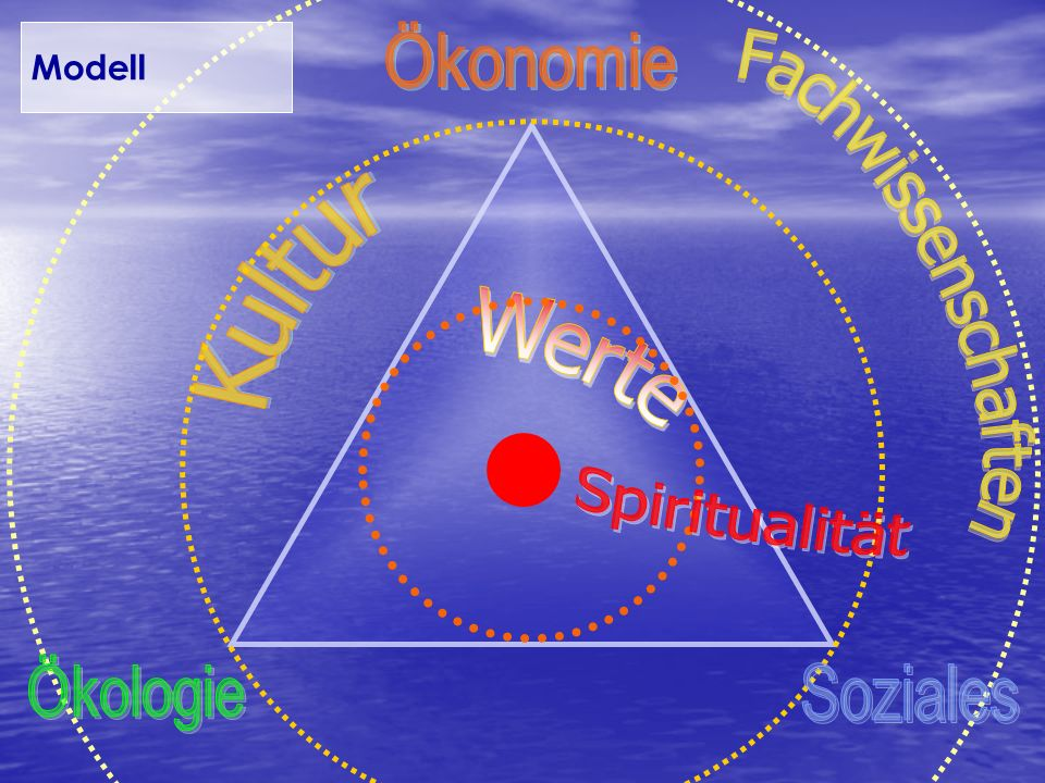 Modell Fachwissenschaften Kultur Spiritualität Ökonomie Ökologie