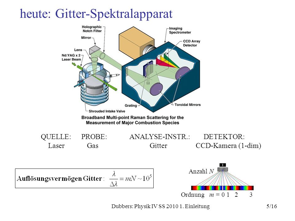 heute: Gitter-Spektralapparat
