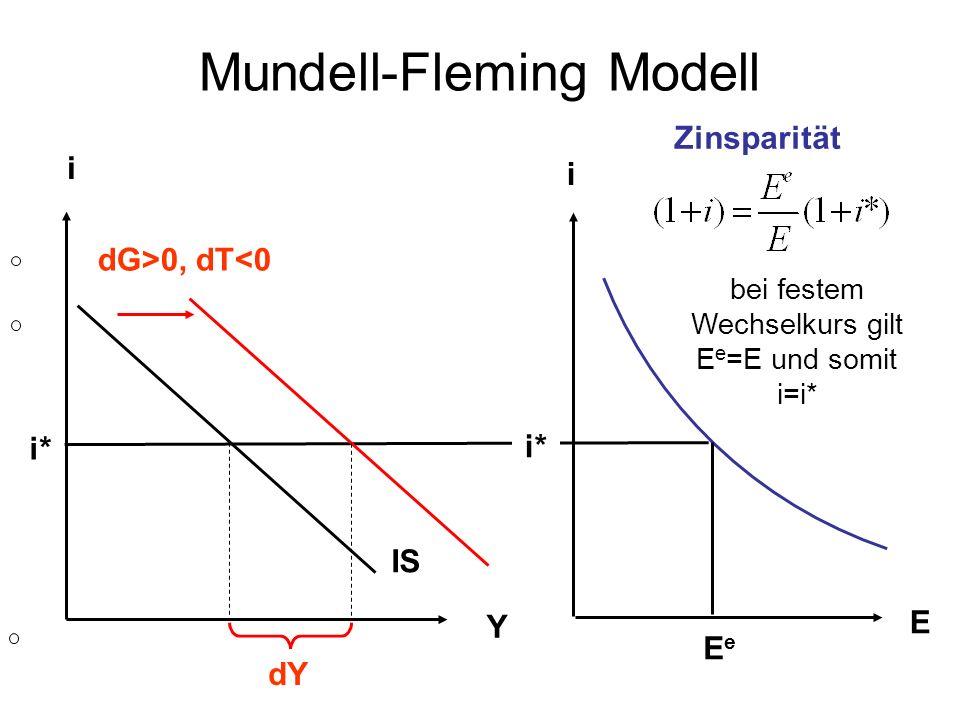 Mundell-Fleming Modell