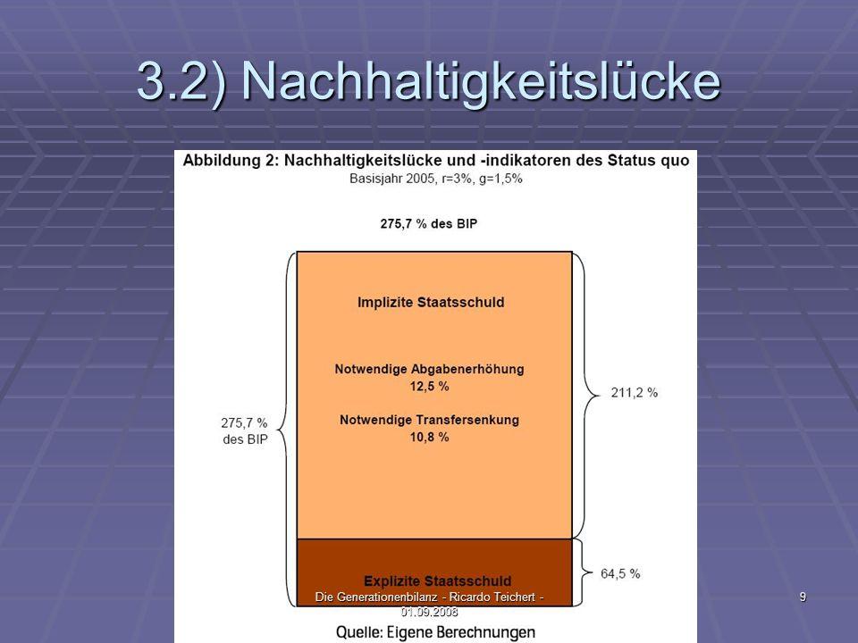 3.2) Nachhaltigkeitslücke