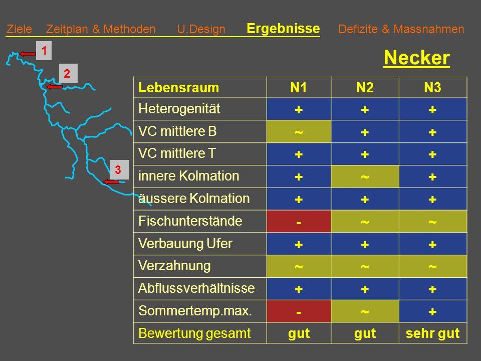 Necker + ~ - Lebensraum N1 N2 N3 Heterogenität VC mittlere B
