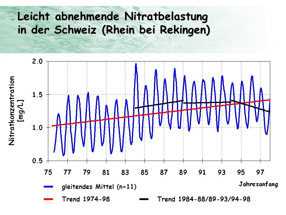 Leicht abnehmende Nitratbelastung in der Schweiz (Rhein bei Rekingen)