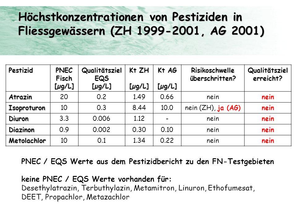 Höchstkonzentrationen von Pestiziden in
