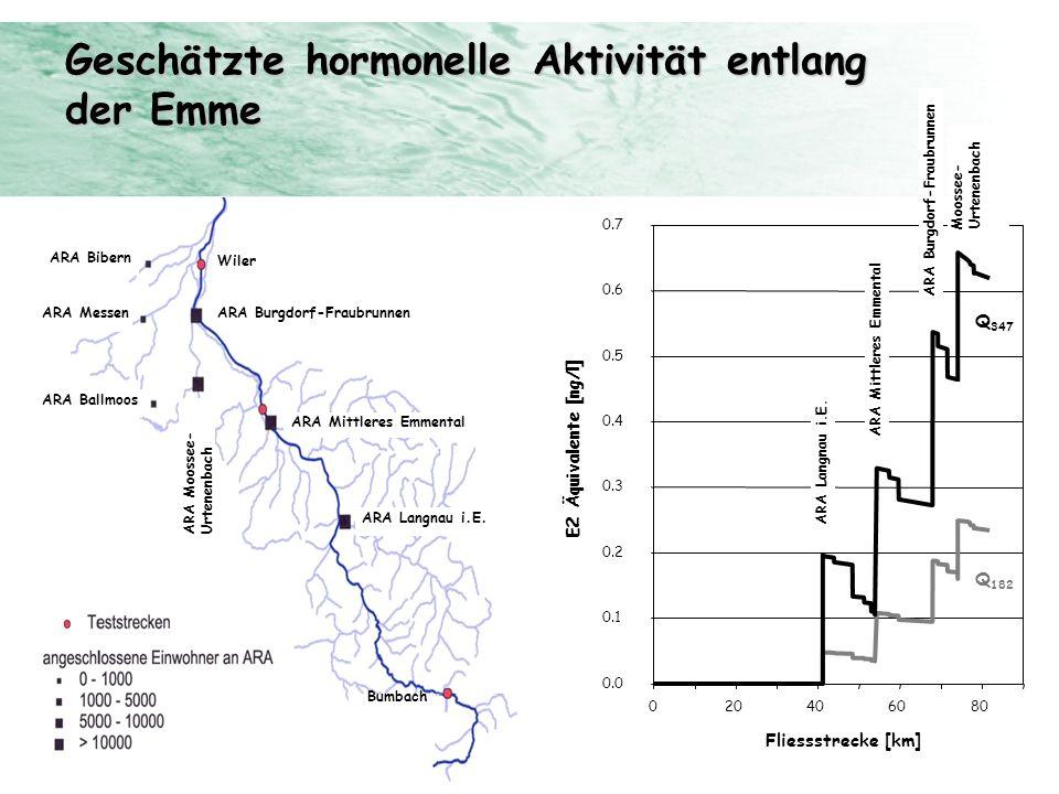Geschätzte hormonelle Aktivität entlang der Emme