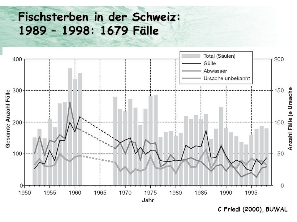 Fischsterben in der Schweiz: 1989 – 1998: 1679 Fälle