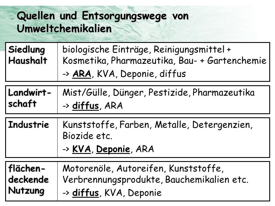 Quellen und Entsorgungswege von Umweltchemikalien