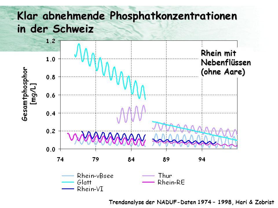 Klar abnehmende Phosphatkonzentrationen in der Schweiz