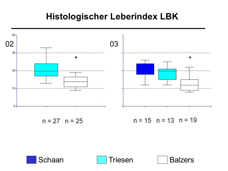 Histologischer Leberindex LBK