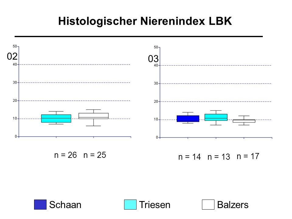 Histologischer Nierenindex LBK