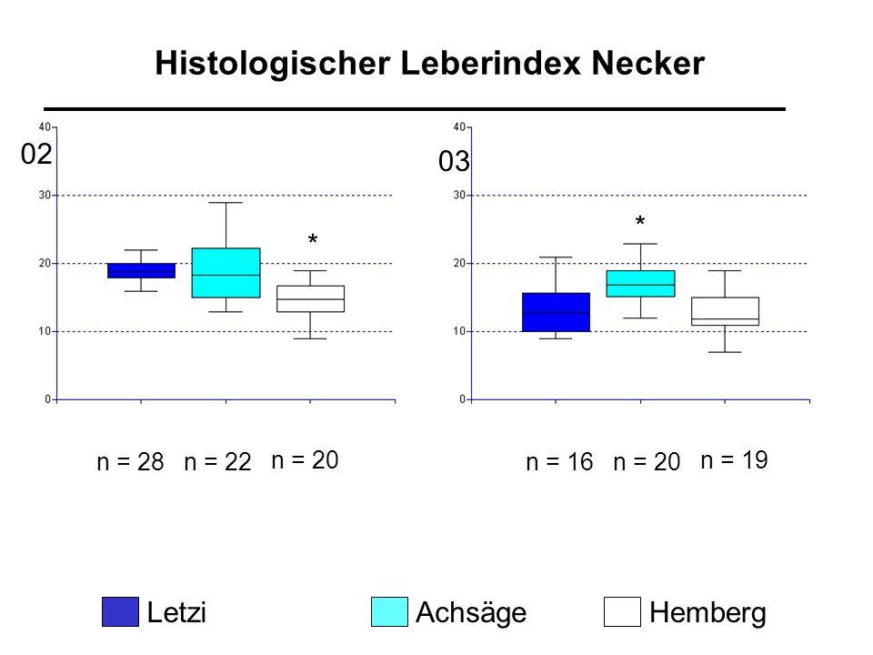 Histologischer Leberindex Necker