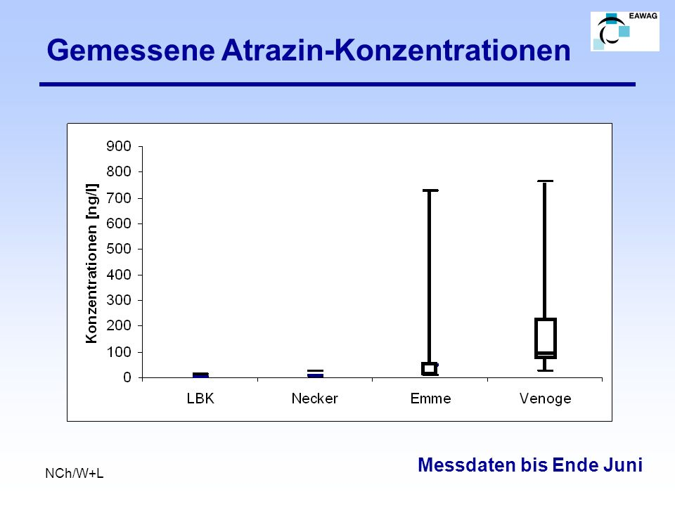 Gemessene Atrazin-Konzentrationen