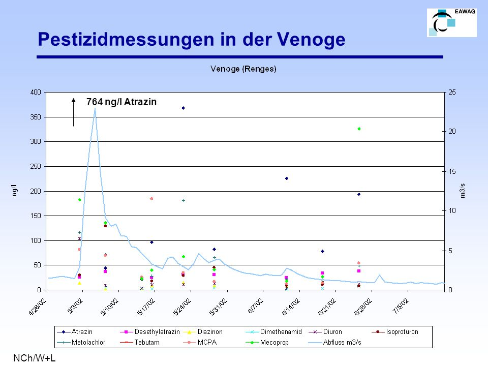 Pestizidmessungen in der Venoge