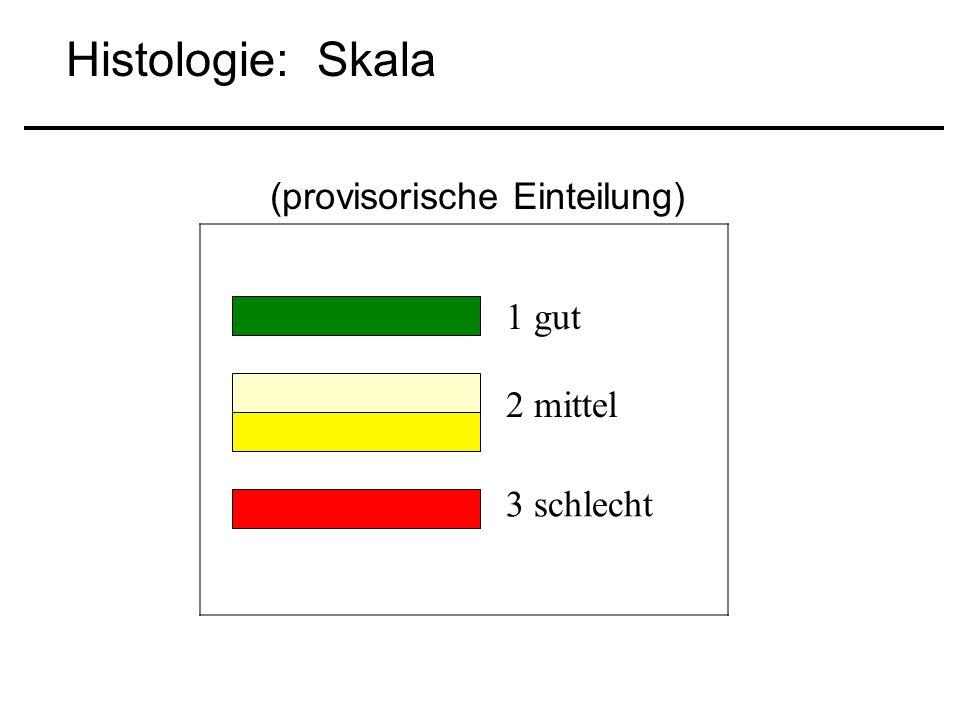 Histologie: Skala (provisorische Einteilung) 1 gut 2 mittel 3 schlecht