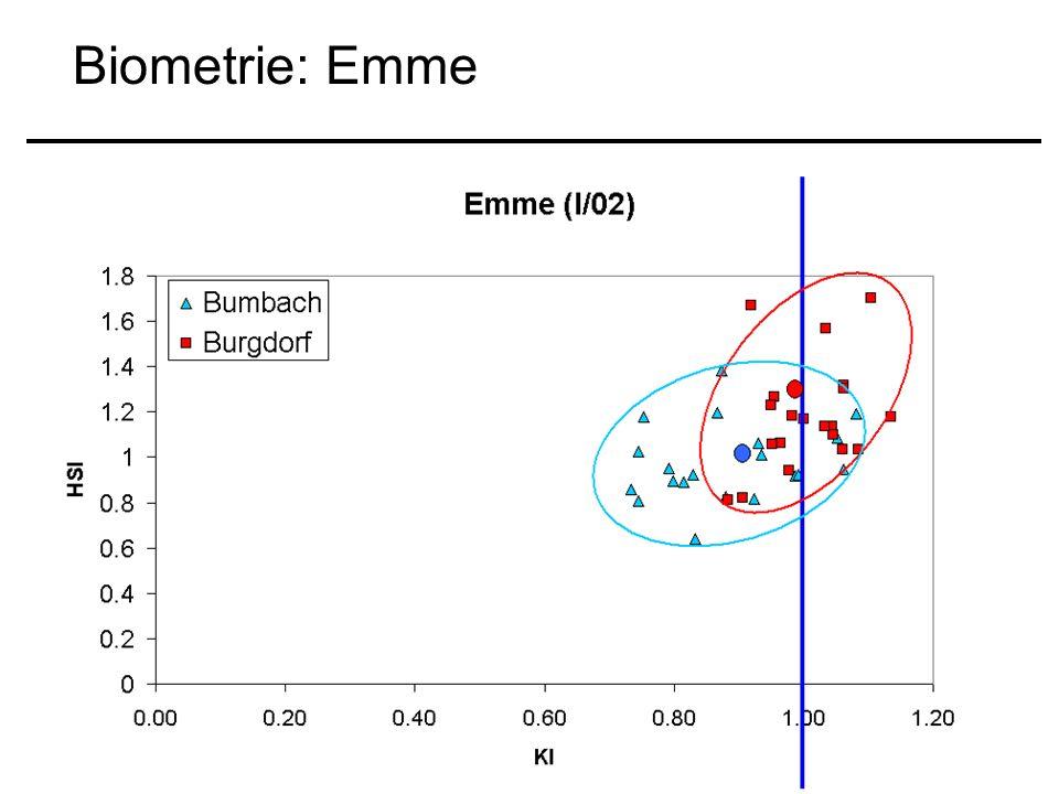 Biometrie: Emme