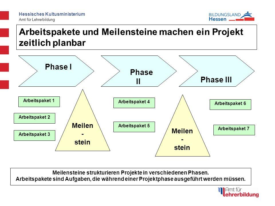 Meilensteine strukturieren Projekte in verschiedenen Phasen.