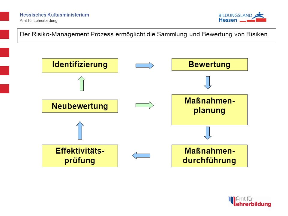 Neubewertung Effektivitäts- prüfung Maßnahmen- durchführung planung