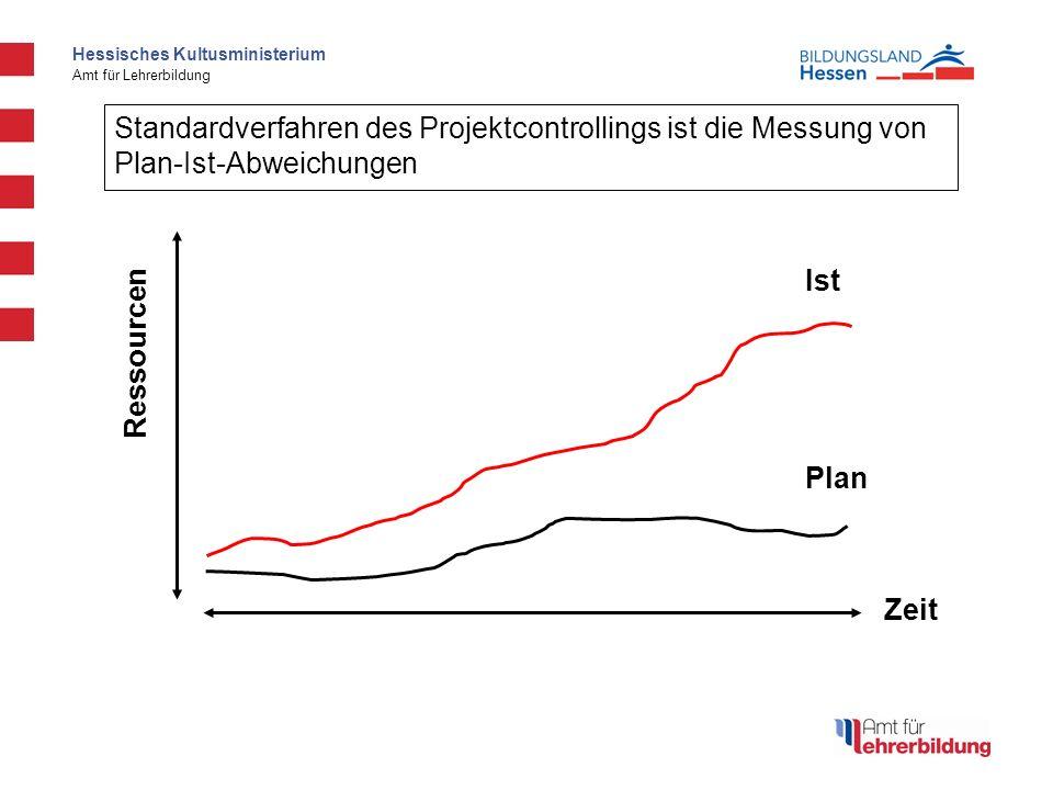 Standardverfahren des Projektcontrollings ist die Messung von