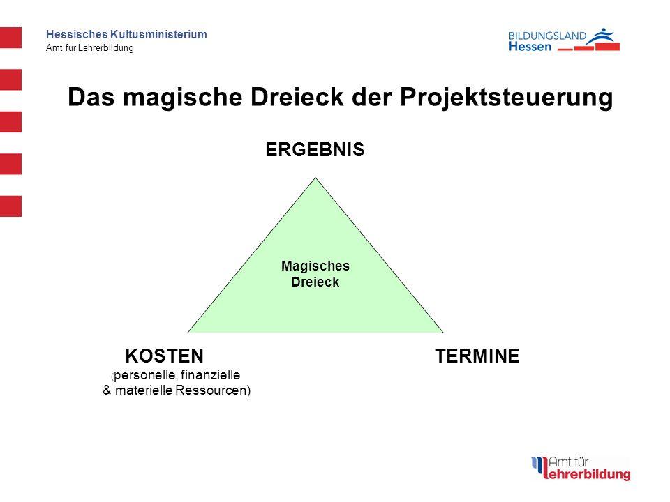 Das magische Dreieck der Projektsteuerung
