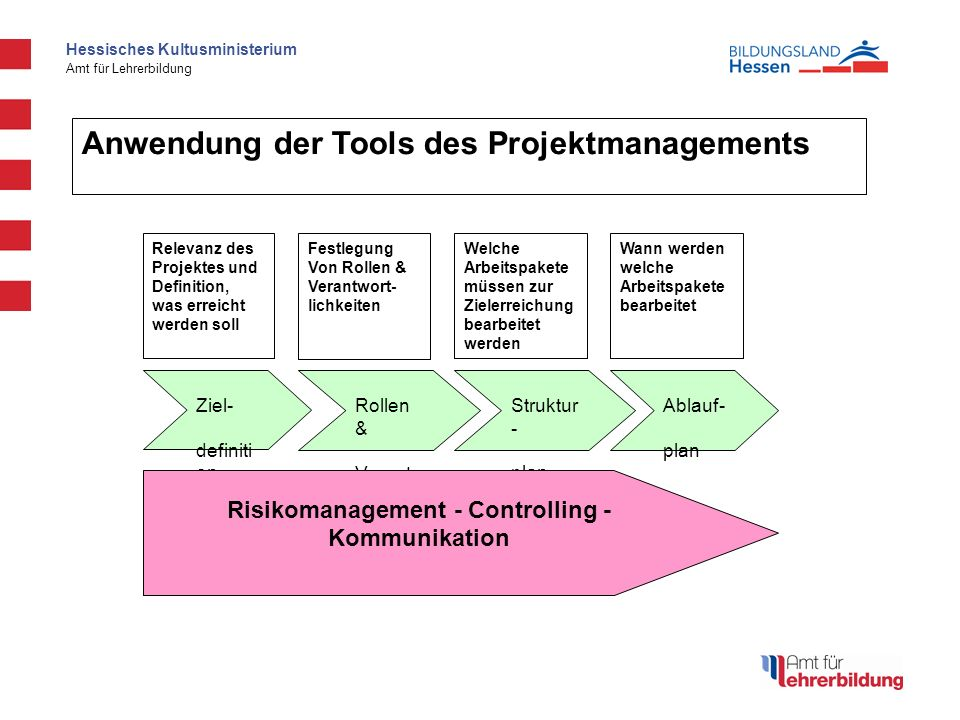 Risikomanagement - Controlling - Kommunikation