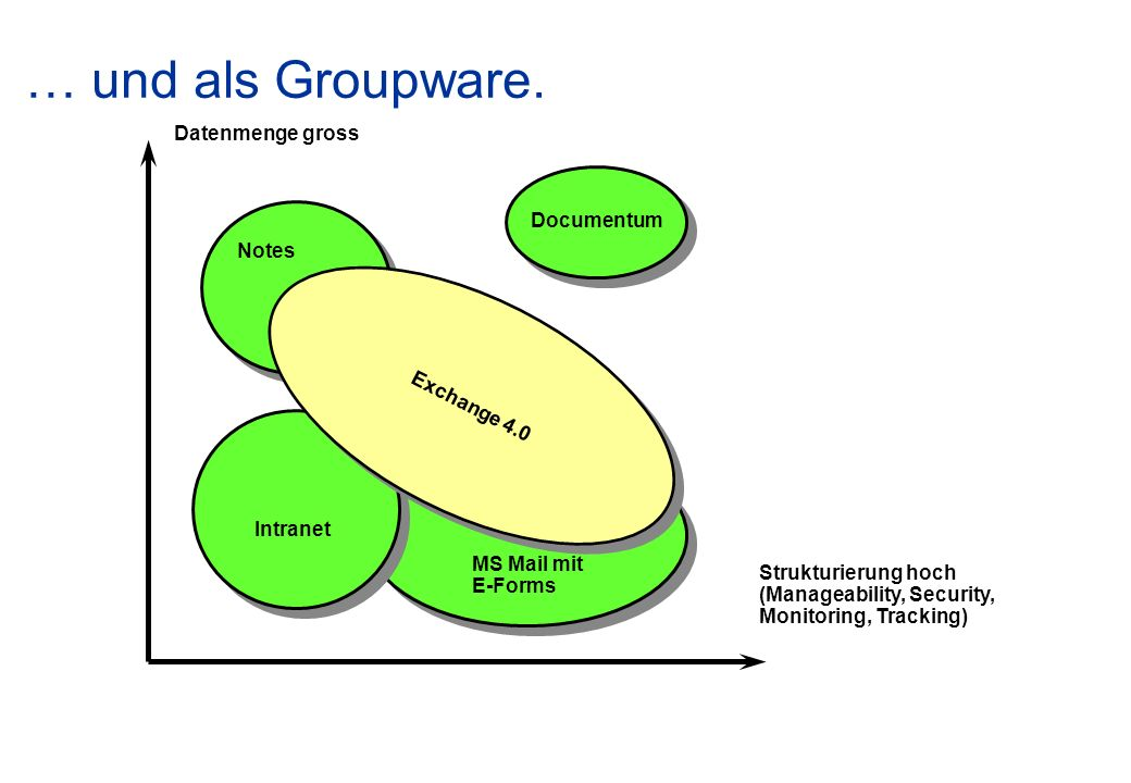 … und als Groupware. Datenmenge gross Documentum Notes Exchange 4.0