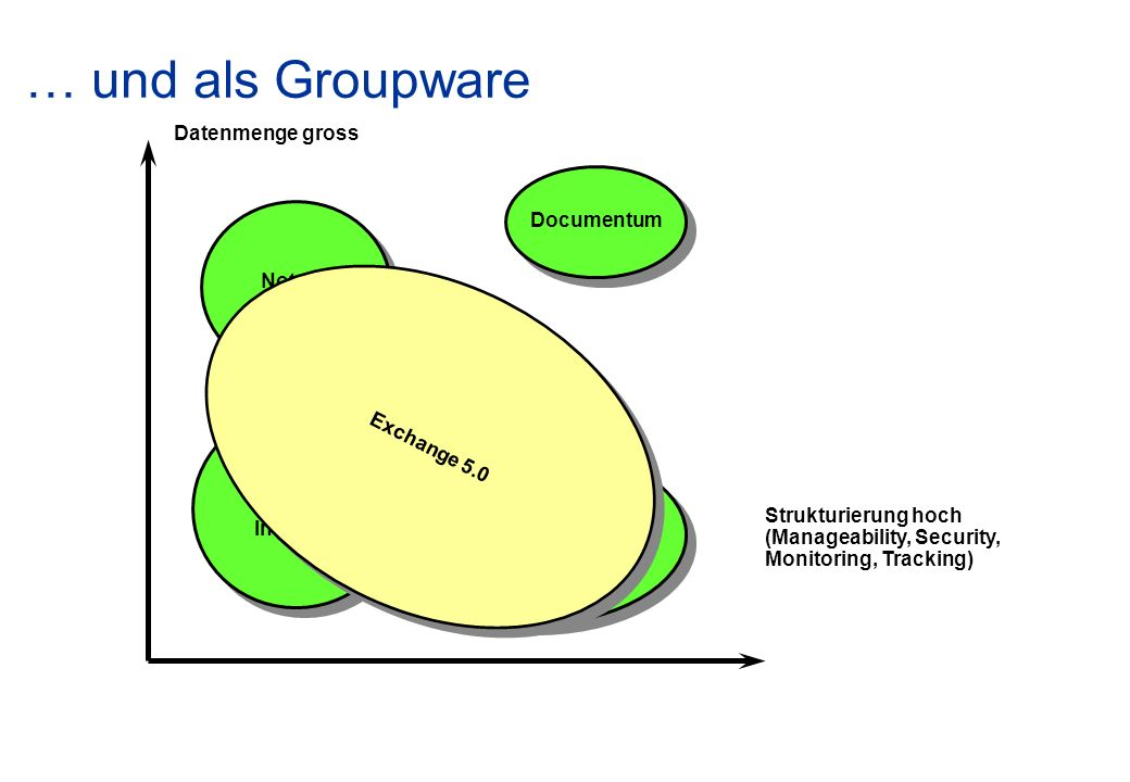 … und als Groupware Datenmenge gross Documentum Notes Exchange 5.0
