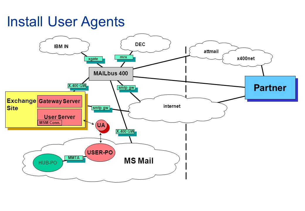 Install User Agents Partner MS Mail Exchange Site MAILbus 400
