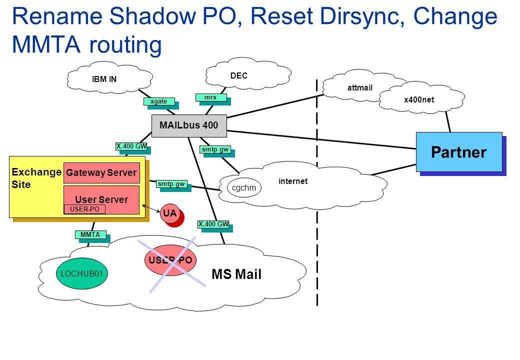 Rename Shadow PO, Reset Dirsync, Change MMTA routing